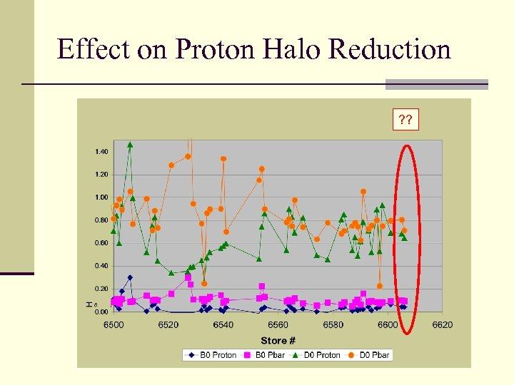 Effect on Proton Halo Reduction ? ?