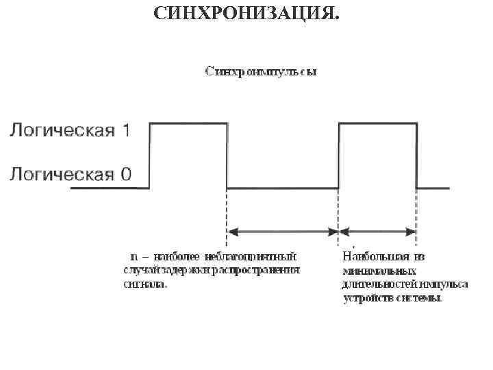 СИНХРОНИЗАЦИЯ.