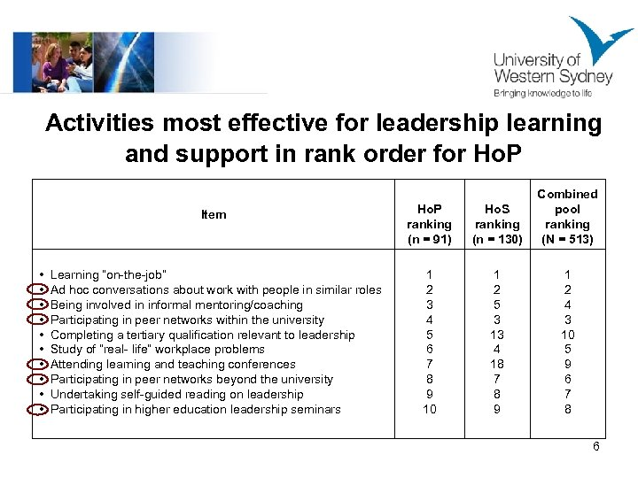 Activities most effective for leadership learning and support in rank order for Ho. P