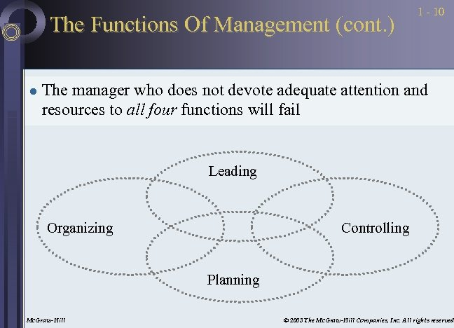 The Functions Of Management (cont. ) l 1 - 10 The manager who does