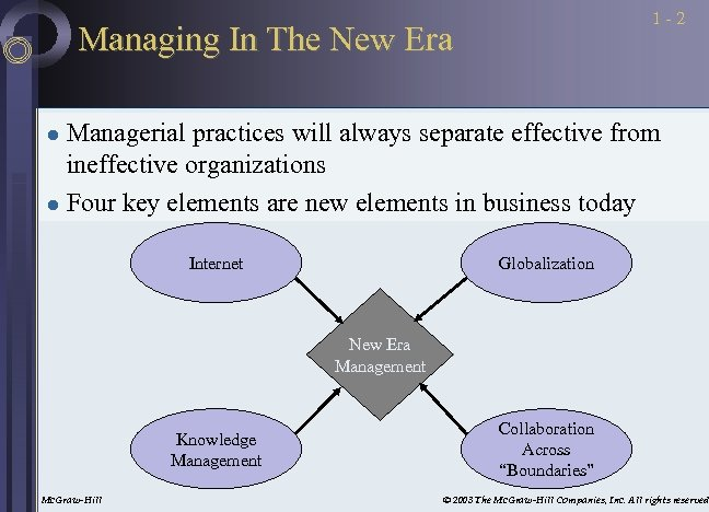 1 -2 Managing In The New Era Managerial practices will always separate effective from