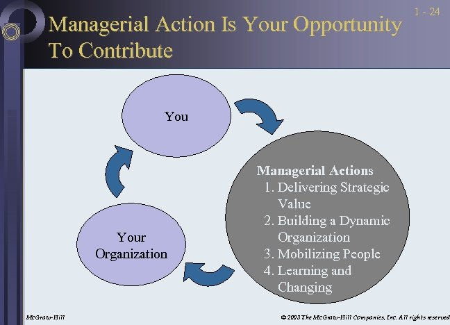 Managerial Action Is Your Opportunity To Contribute 1 - 24 Your Organization Mc. Graw-Hill