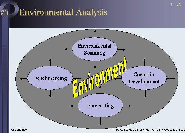 1 - 25 Environmental Analysis Environmental Scanning Scenario Development Benchmarking Forecasting Mc. Graw-Hill ©