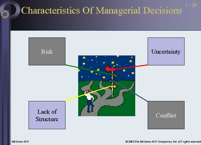 Characteristics Of Managerial Decisions Risk Mc. Graw-Hill Uncertainty Lack of Structure 1 - 26