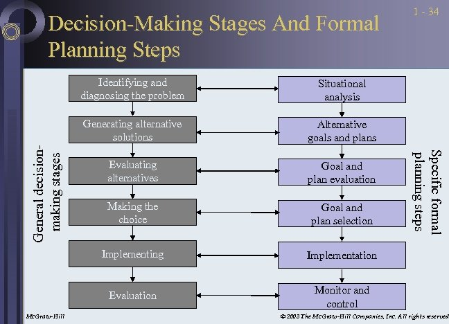 Decision-Making Stages And Formal Planning Steps Alternative goals and plans Evaluating alternatives Goal and