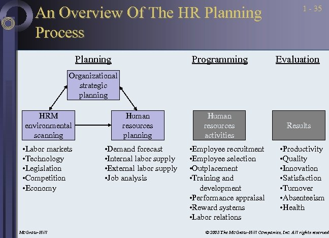 An Overview Of The HR Planning Process Planning 1 - 35 Programming Evaluation Human