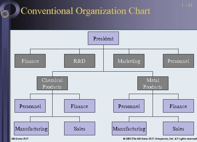Conventional Organization Chart 1 - 41 President Finance R&D Marketing Chemical Products Personnel Metal