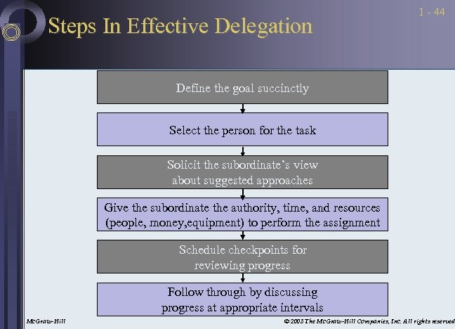 Steps In Effective Delegation 1 - 44 Define the goal succinctly Select the person