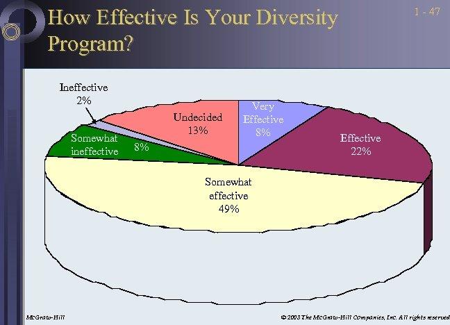 How Effective Is Your Diversity Program? Ineffective 2% Somewhat ineffective Undecided 13% Very Effective