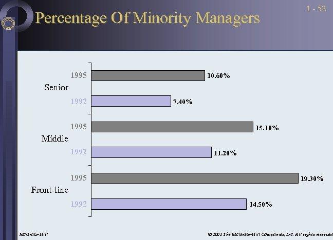 Percentage Of Minority Managers 1995 1 - 52 10. 60% Senior 1992 7. 40%
