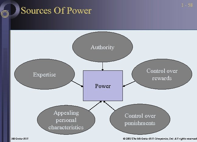 1 - 58 Sources Of Power Authority Control over rewards Expertise Power Appealing personal