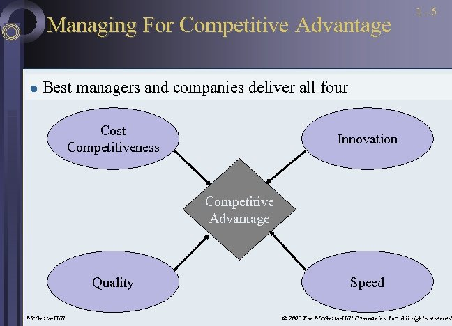 Managing For Competitive Advantage l 1 -6 Best managers and companies deliver all four