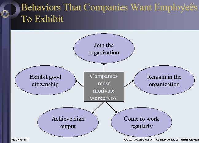 1 - 63 Behaviors That Companies Want Employees To Exhibit Join the organization Exhibit