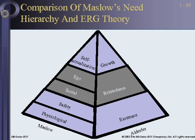Comparison Of Maslow's Need Hierarchy And ERG Theory S actu elfaliza tion 1 -