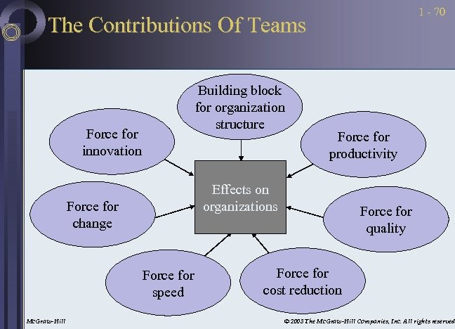 1 - 70 The Contributions Of Teams Building block for organization structure Force for