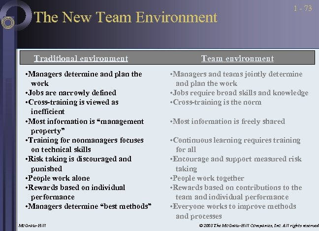 The New Team Environment Traditional environment • Managers determine and plan the work •