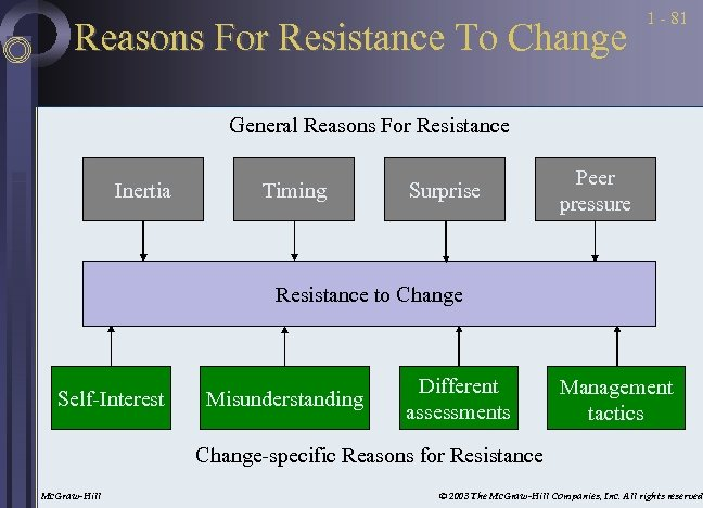 Reasons For Resistance To Change 1 - 81 General Reasons For Resistance Inertia Timing