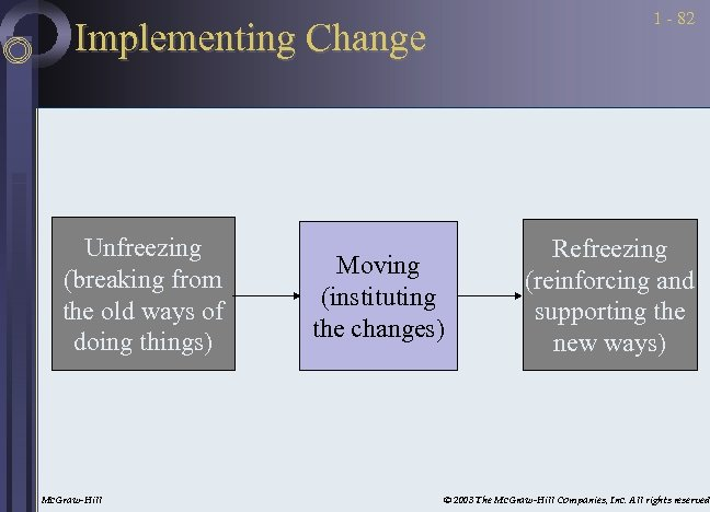 1 - 82 Implementing Change Unfreezing (breaking from the old ways of doing things)