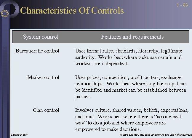 Characteristics Of Controls System control Bureaucratic control Market control Clan control Mc. Graw-Hill 1