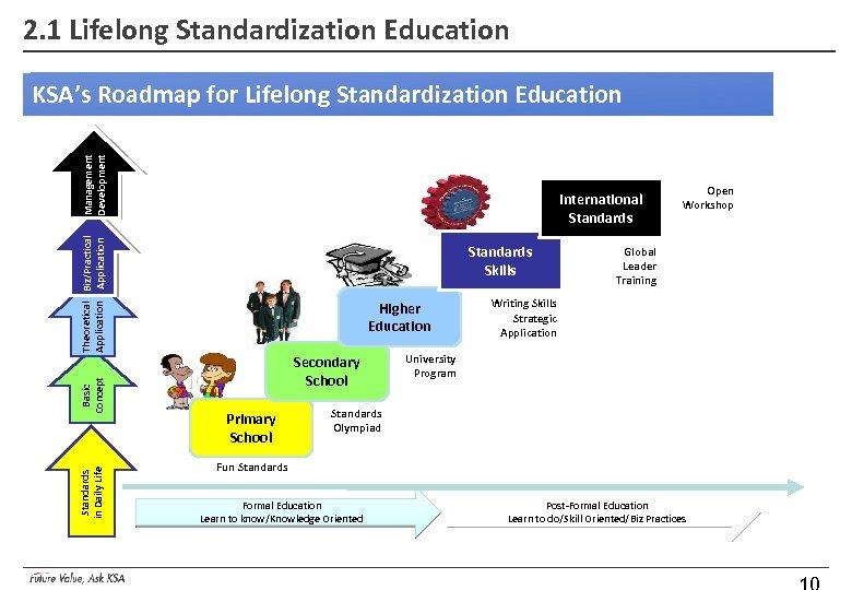 2. 1 Lifelong Standardization Education Management Development KSA's Roadmap for Lifelong Standardization Education Standards