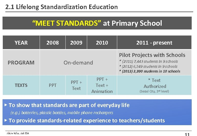 "2. 1 Lifelong Standardization Education ""MEET STANDARDS"" at Primary School YEAR 2008 2009 2010"