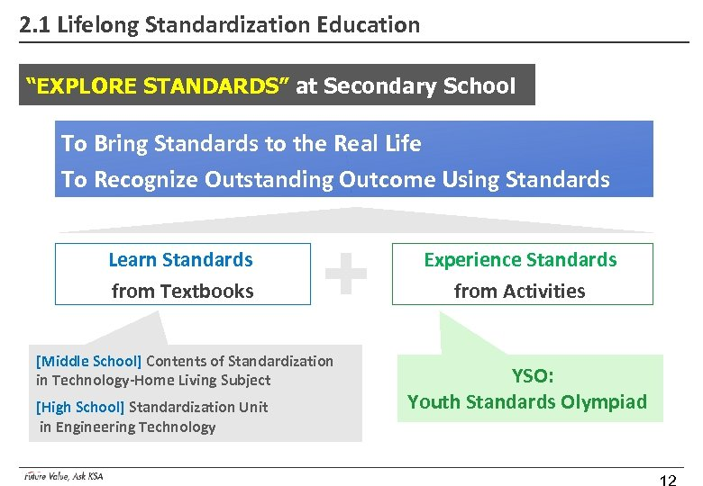"2. 1 Lifelong Standardization Education ""EXPLORE STANDARDS"" at Secondary School To Bring Standards to"
