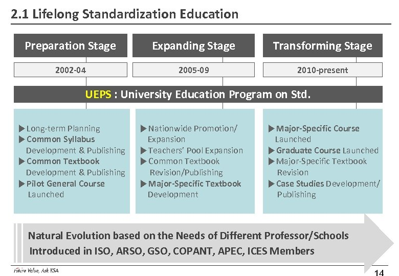 2. 1 Lifelong Standardization Education Preparation Stage Expanding Stage Transforming Stage 2002 -04 2005
