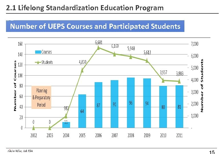 2. 1 Lifelong Standardization Education Program Number of UEPS Courses and Participated Students