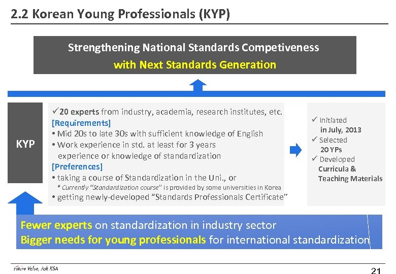 2. 2 Korean Young Professionals (KYP) Strengthening National Standards Competiveness with Next Standards Generation