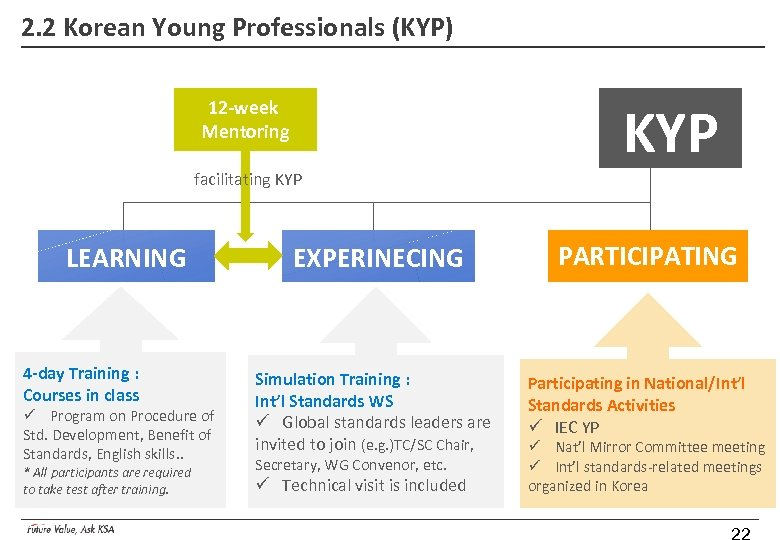 2. 2 Korean Young Professionals (KYP) 12 -week Mentoring facilitating KYP LEARNING 4 -day