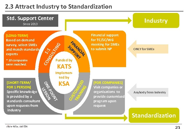 2. 3 Attract Industry to Standardization Std. Support Center Industry CO * 10 companies