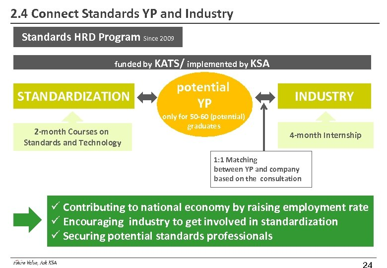 2. 4 Connect Standards YP and Industry Standards HRD Program Since 2009 funded by