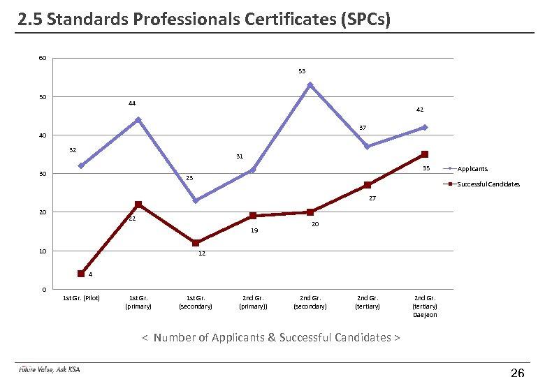 2. 5 Standards Professionals Certificates (SPCs) 60 53 50 44 42 37 40 32