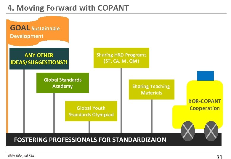 4. Moving Forward with COPANT GOAL Sustainable Development Sharing HRD Programs (ST. CA. M.
