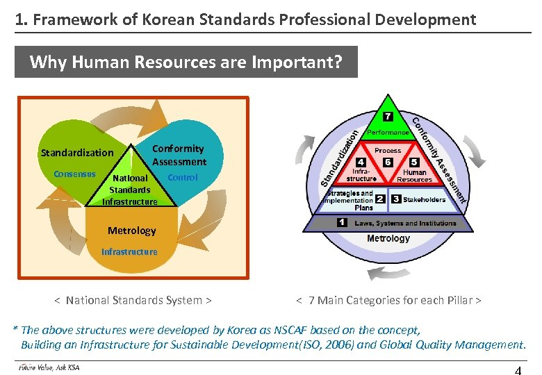 1. Framework of Korean Standards Professional Development Why Human Resources are Important? Standardization Consensus