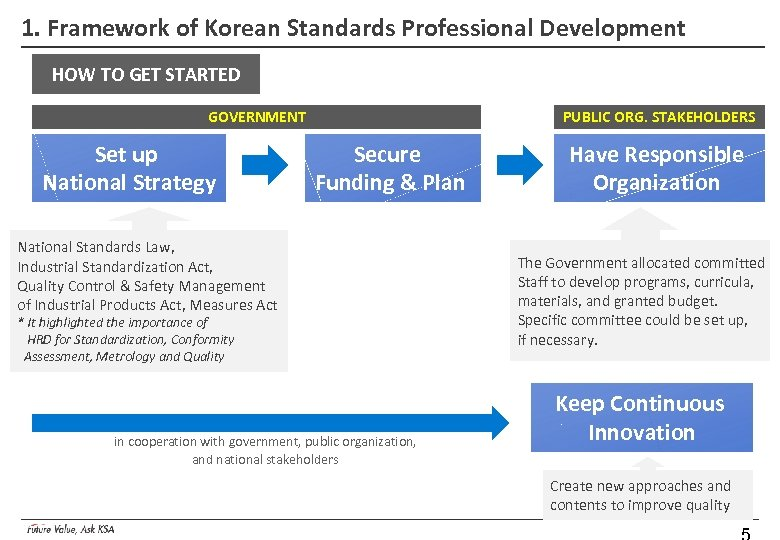 1. Framework of Korean Standards Professional Development HOW TO GET STARTED GOVERNMENT Set up