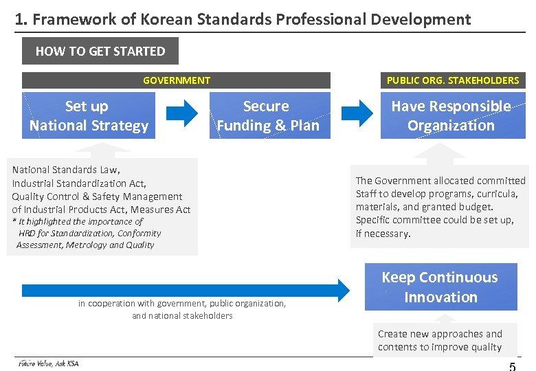 1. Framework of Korean Standards Professional Development HOW TO GET STARTED GOVERNMENT Set up
