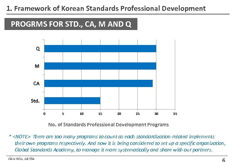 1. Framework of Korean Standards Professional Development PROGRMS FOR STD. , CA, M AND