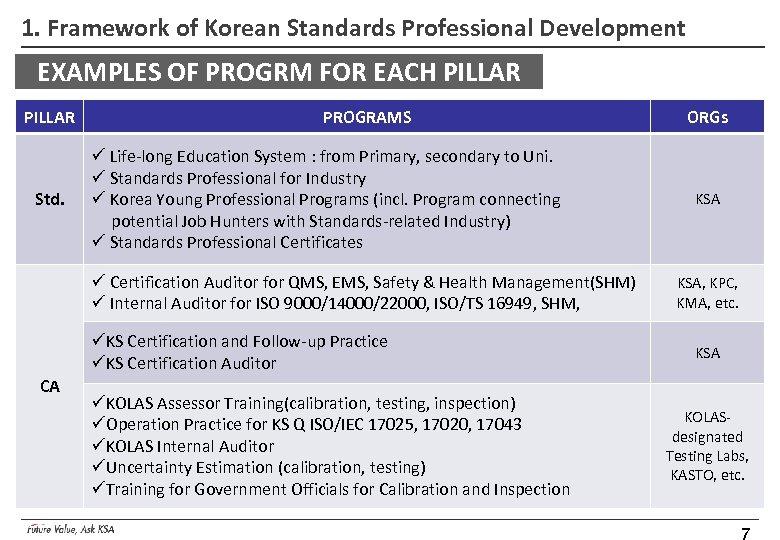 1. Framework of Korean Standards Professional Development EXAMPLES OF PROGRM FOR EACH PILLAR Std.