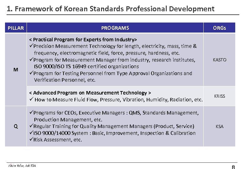 1. Framework of Korean Standards Professional Development PILLAR PROGRAMS ORGs Q KASTO < Advanced