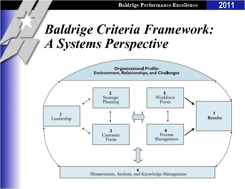 Baldrige Performance Excellence Program Baldrige Criteria Framework: A Systems Perspective 2011