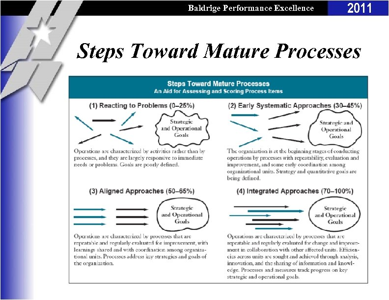 Baldrige Performance Excellence Program 2011 Steps Toward Mature Processes