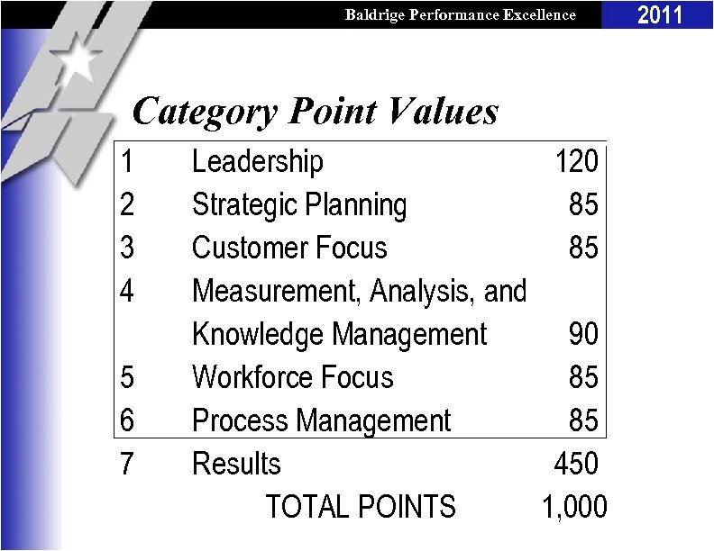 Baldrige Performance Excellence Program Category Point Values 1 2 3 4 5 6 7