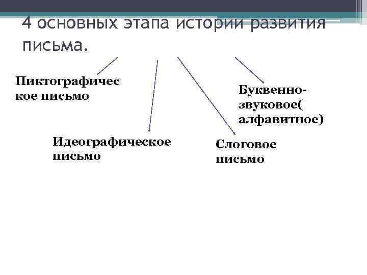 4 основных этапа истории развития письма. Пиктографичес кое письмо Идеографическое письмо Буквеннозвуковое( алфавитное) Слоговое