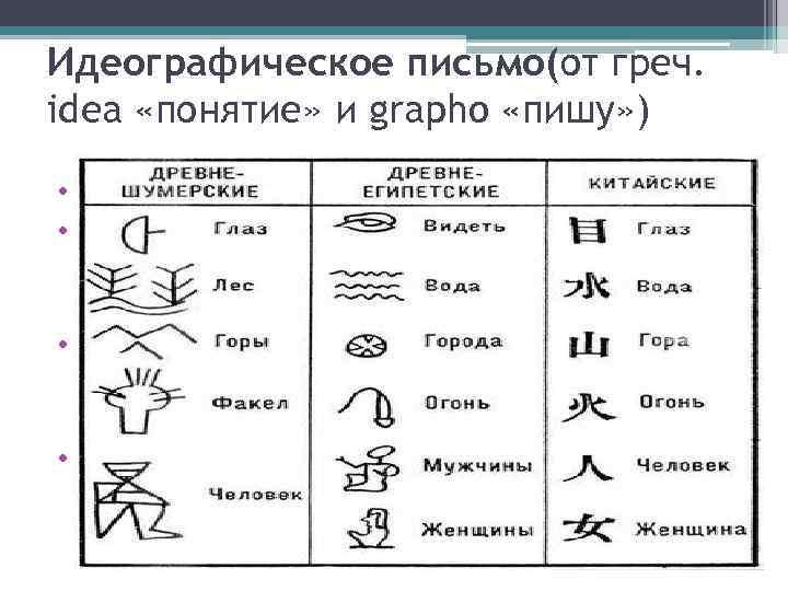 Идеографическое письмо(от греч. idea «понятие» и grapho «пишу» ) • Возникло на основе пиктографии