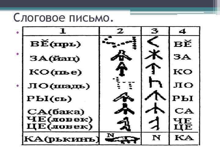 Слоговое письмо. • каждый письменный знак соответствует слогу. • основу слогового знака составляет графический