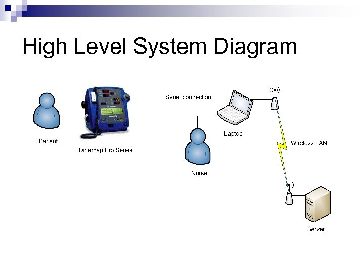 High Level System Diagram