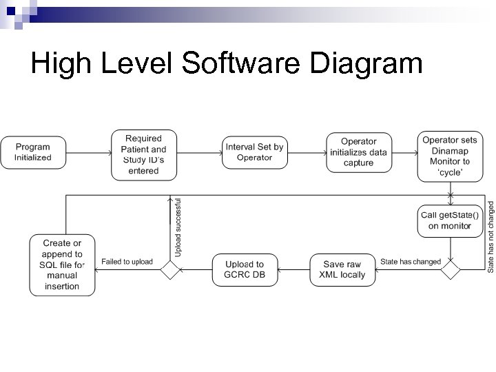 High Level Software Diagram
