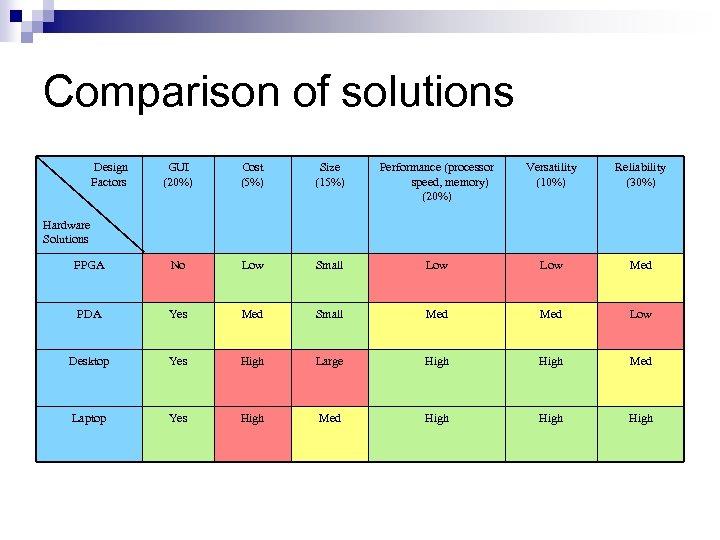 Comparison of solutions Design Factors GUI (20%) Cost (5%) Size (15%) Performance (processor speed,