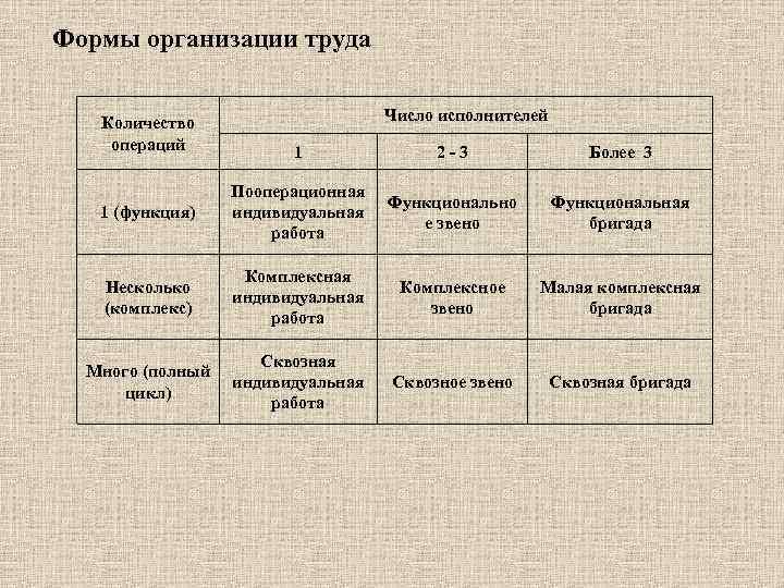 Формы организации труда Количество операций Число исполнителей 1 2 -3 Более 3 1 (функция)